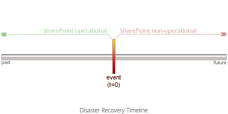 RPO And RTO Prerequisites For Informed SharePoint Disaster Recovery - Sharepoint disaster recovery plan template