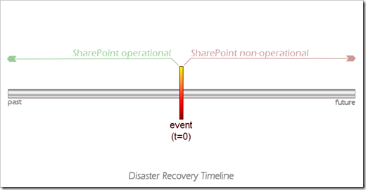 Disaster Recovery Timeline