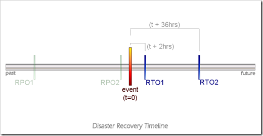 Disaster Recovery Timeline with RTO